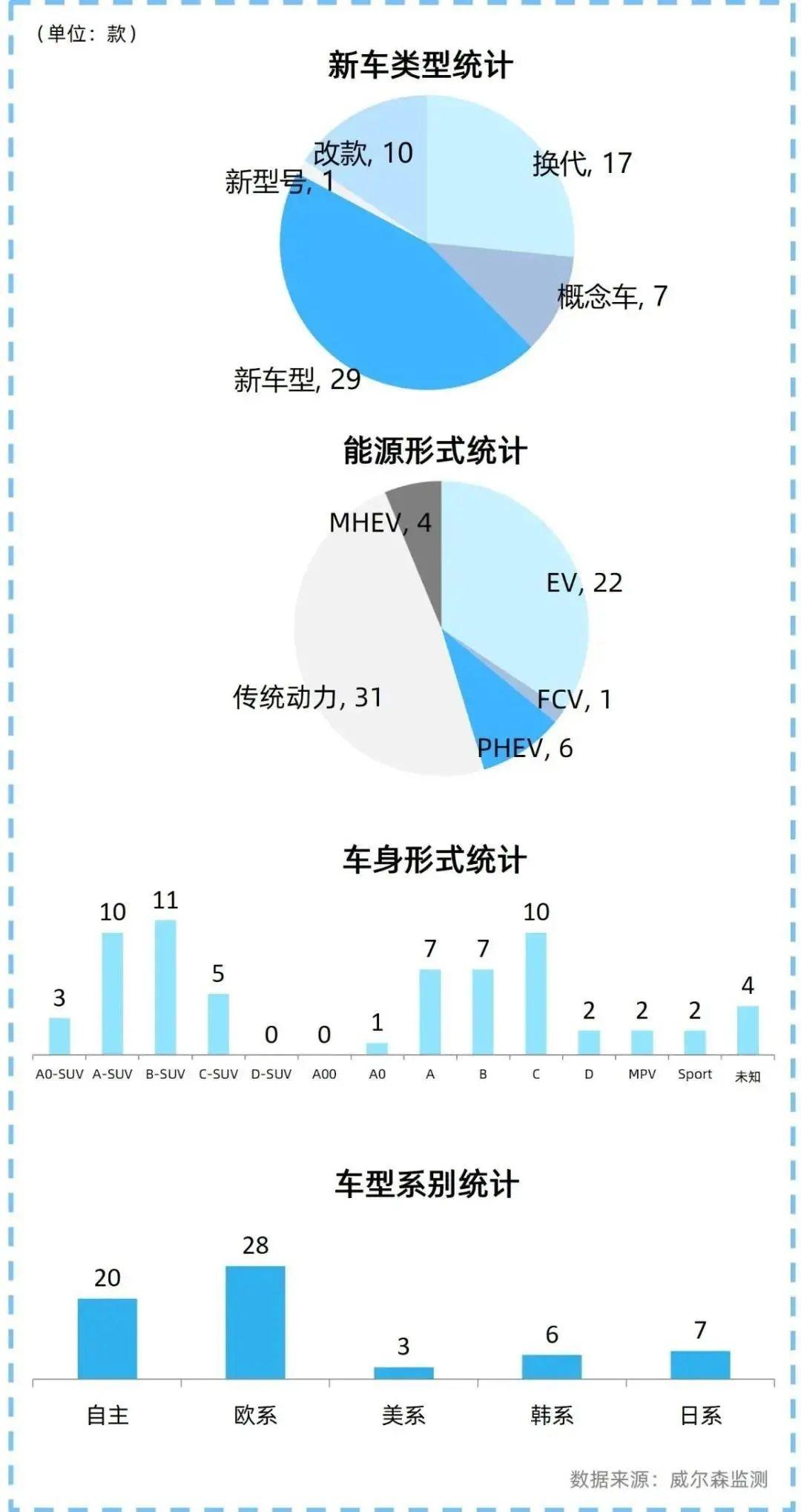 一大批品牌车企缺席,北京车展新车发布数创新低!