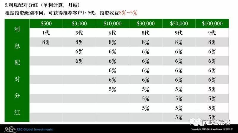 """【震惊】""""黄金树""""幕后人物榨取10亿元,""""REC""""黄昌鸿、尹春华、苟中强、张冬梅、马丽辉、钟睿哲6名骨干被抓"""