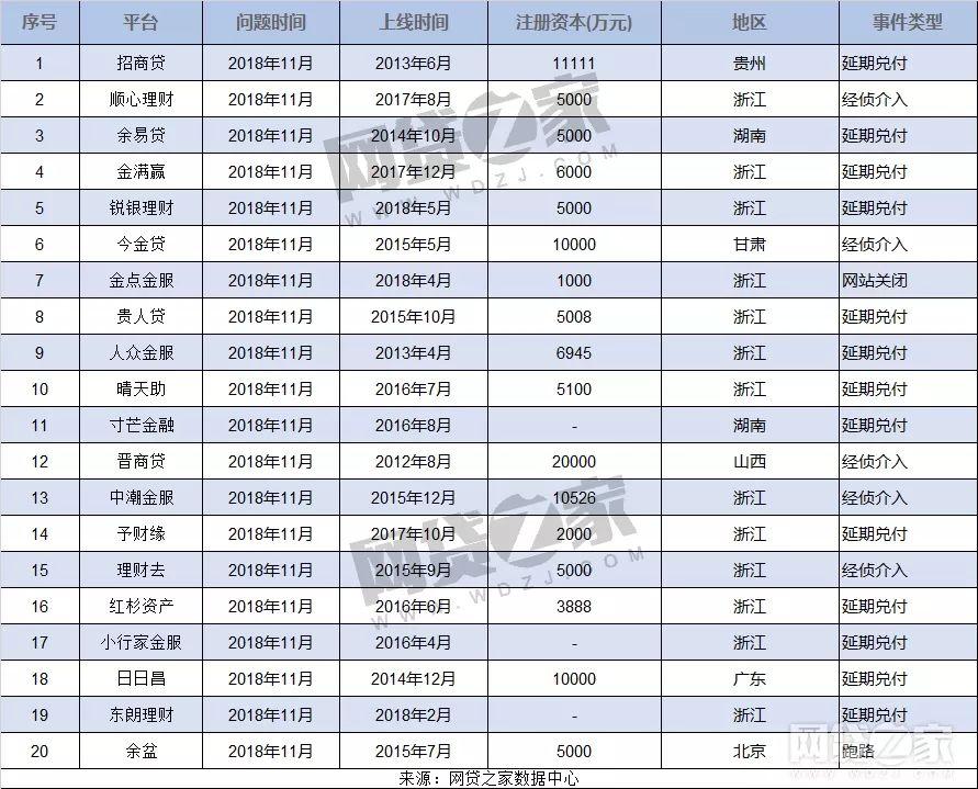 11月P2P问题平台汇总 13家延期兑付(名单)