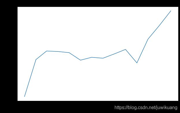平均 15144 元、软件工程师占比最高,2021 年 2 月程序