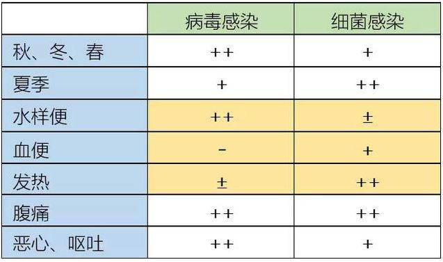 病毒性腹泻与细菌性腹泻的区别要点(附详细用药指南)