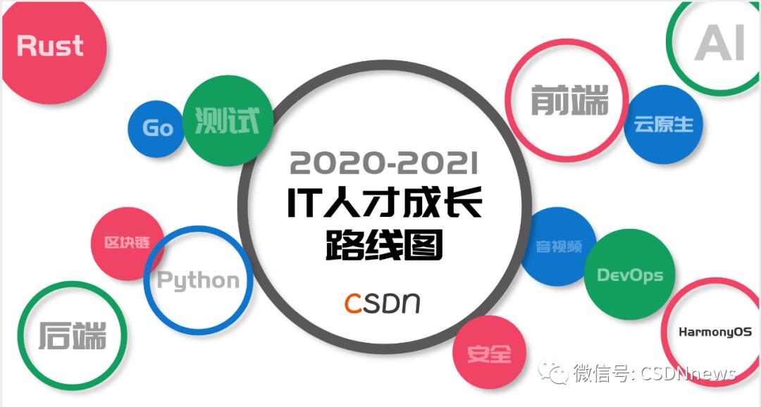 CSDN《IT人才成长路线图》重磅开源!60+ 专家,13 个技