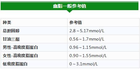 各年龄血压、血糖、血脂、血尿酸对照表,太全了,人手一份!
