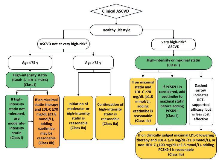 AHA 2018   精准个体风险,更新治疗方案——2018 AHA/ACC胆固醇临床实践指南重磅发布