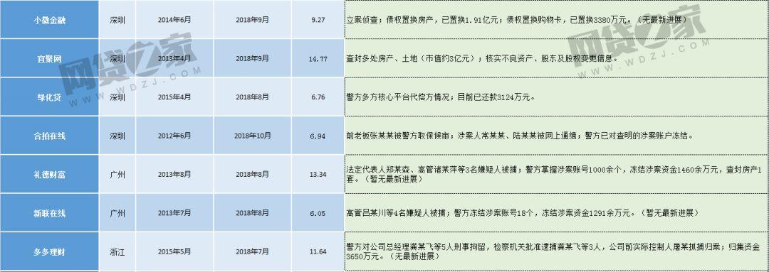 43家待收超5亿的涉案P2P最新进展(附132家立案平台名单)